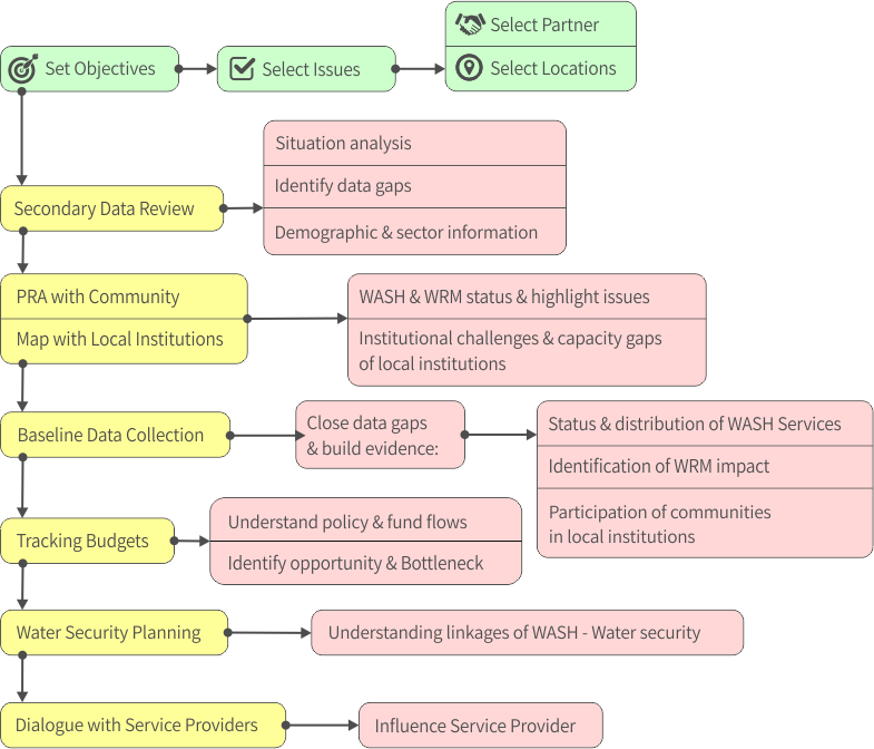 A flowchart showing the process and objectives of the Watershed India program