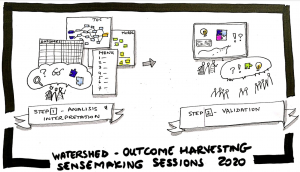 Watershed OH sensemaking session 2020